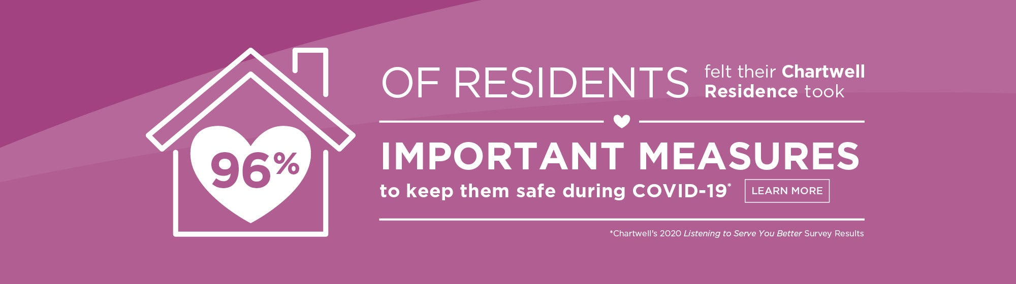 96% of residents felt their Chartwell residence took important measures to keep them safe during COVID-19.