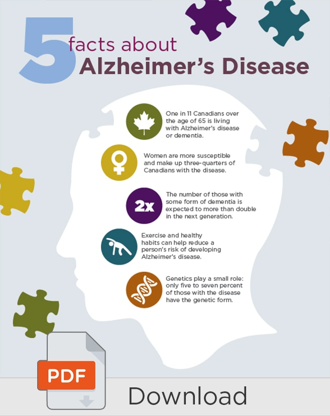 Five Facts about Alzheimer's Disease